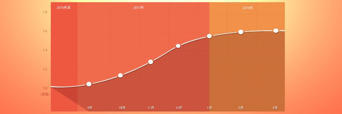 北京墓地价格走势图